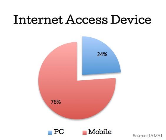 Internet Access Device